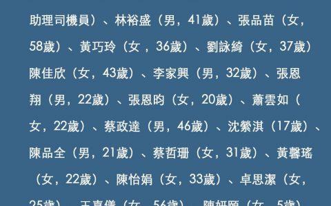 台湾列车脱轨事故部分罹难者名单 含5岁女童