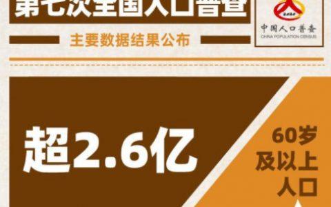 中国60岁及以上人口超2.6亿,对此有什么看法和想法