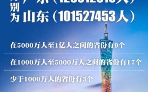 广东和山东人口超过1亿人,对此有什么看法和想法