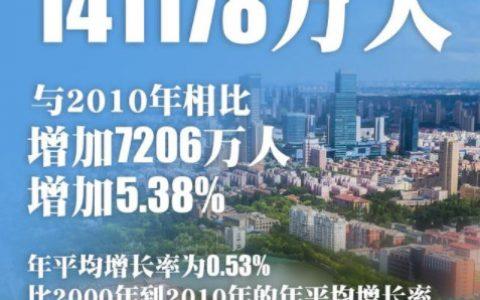 中国总人口超14.1亿,对此有什么看法和想法